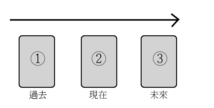 塔罗牌解牌:一次抽很多张牌该怎么解读?插图